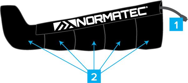 NormaTec Boot